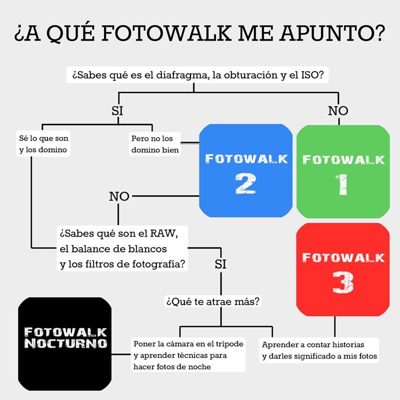 ¿Cómo sé a qué Fotowalk me tengo que apuntar?