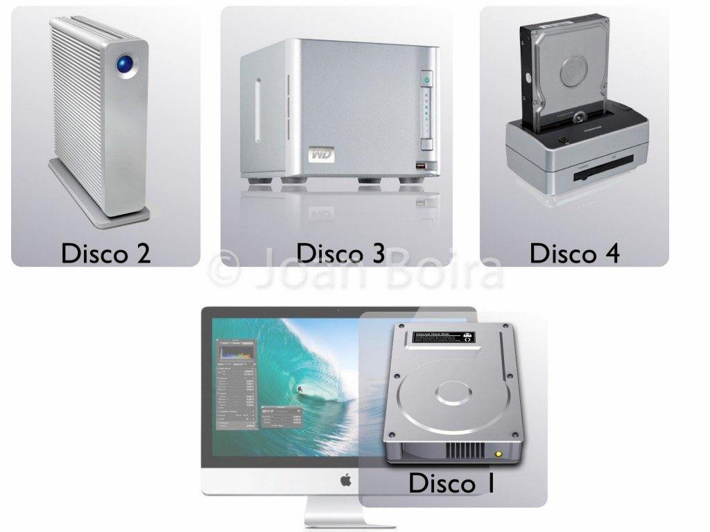 Esquema de distribución de discos