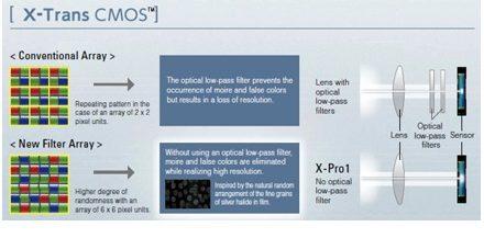 Nueva FUJIFILM X-Pro1, la esperada X de óptica intercambiable
