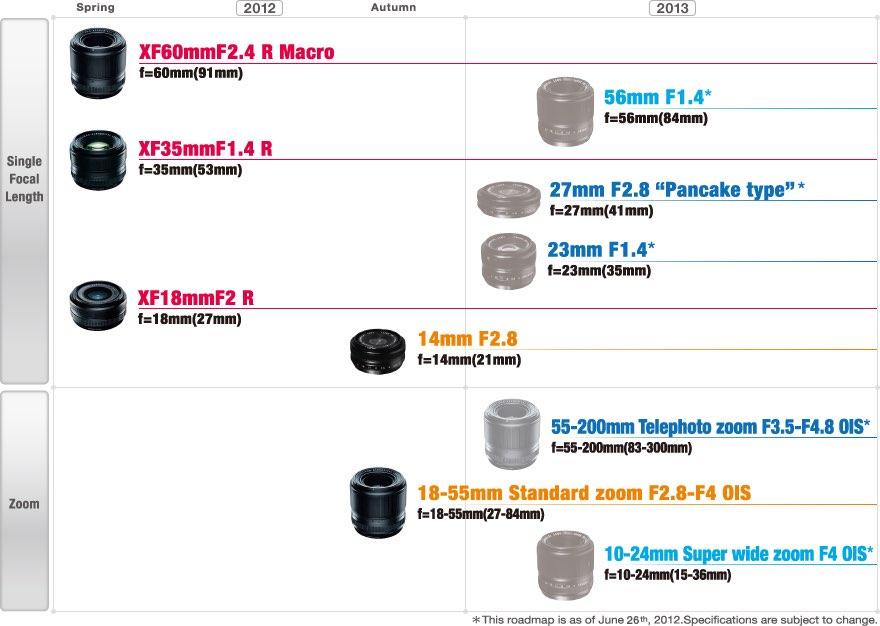 Nuevos objetivos Fujifilm 2012-2013