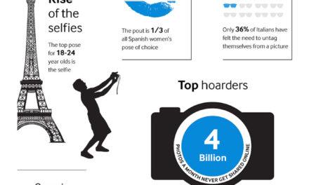 En España se comparte 5,7 millones de fotografías al día