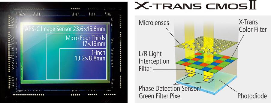 X-T10 X-Trans CMOS