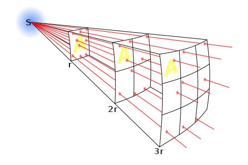 Profundidad de campo lumínica