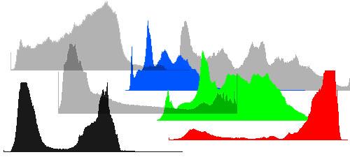 Introducción al histograma