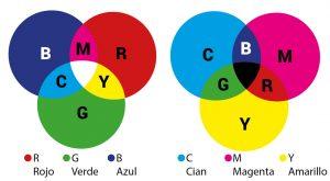 Resumen de consejos de Gestión del Color