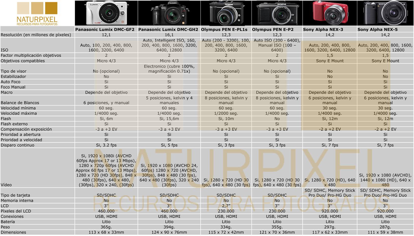 Especial Navidad 2010. ¿Qué cámara Compacta SLR me compro?