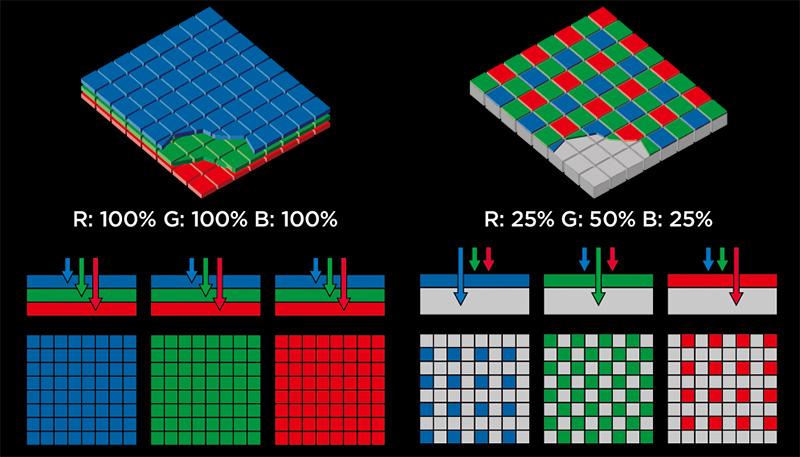 A la izquierda un sensor Foveon X3, a la derecha un sensor CMOS con mosaico de Bayer.