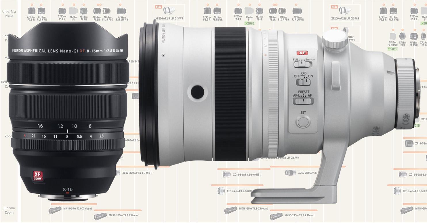 Nuevos objetivos Fujifilm 8-16mm ƒ/2,8 y 200mm ƒ/2,8 y actualización de la hoja de ruta